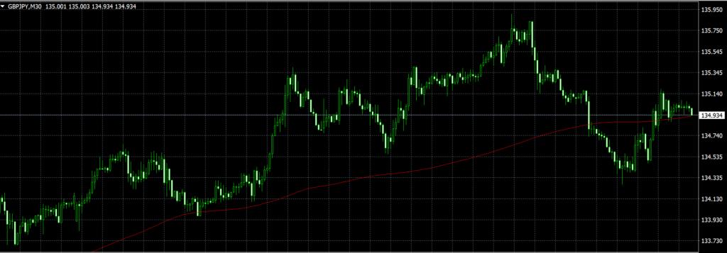 FXにおける移動平均線とは何か?について学びました